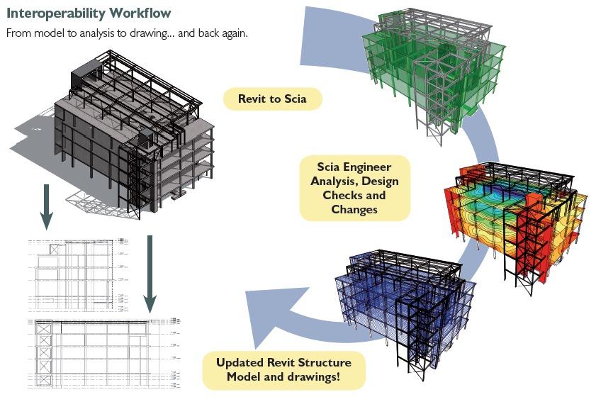Scia Engineer Multi Material Bim Modelling Analysis Cads Uk