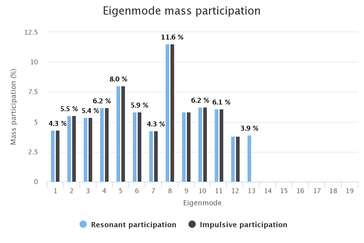 Results - Mass Participation