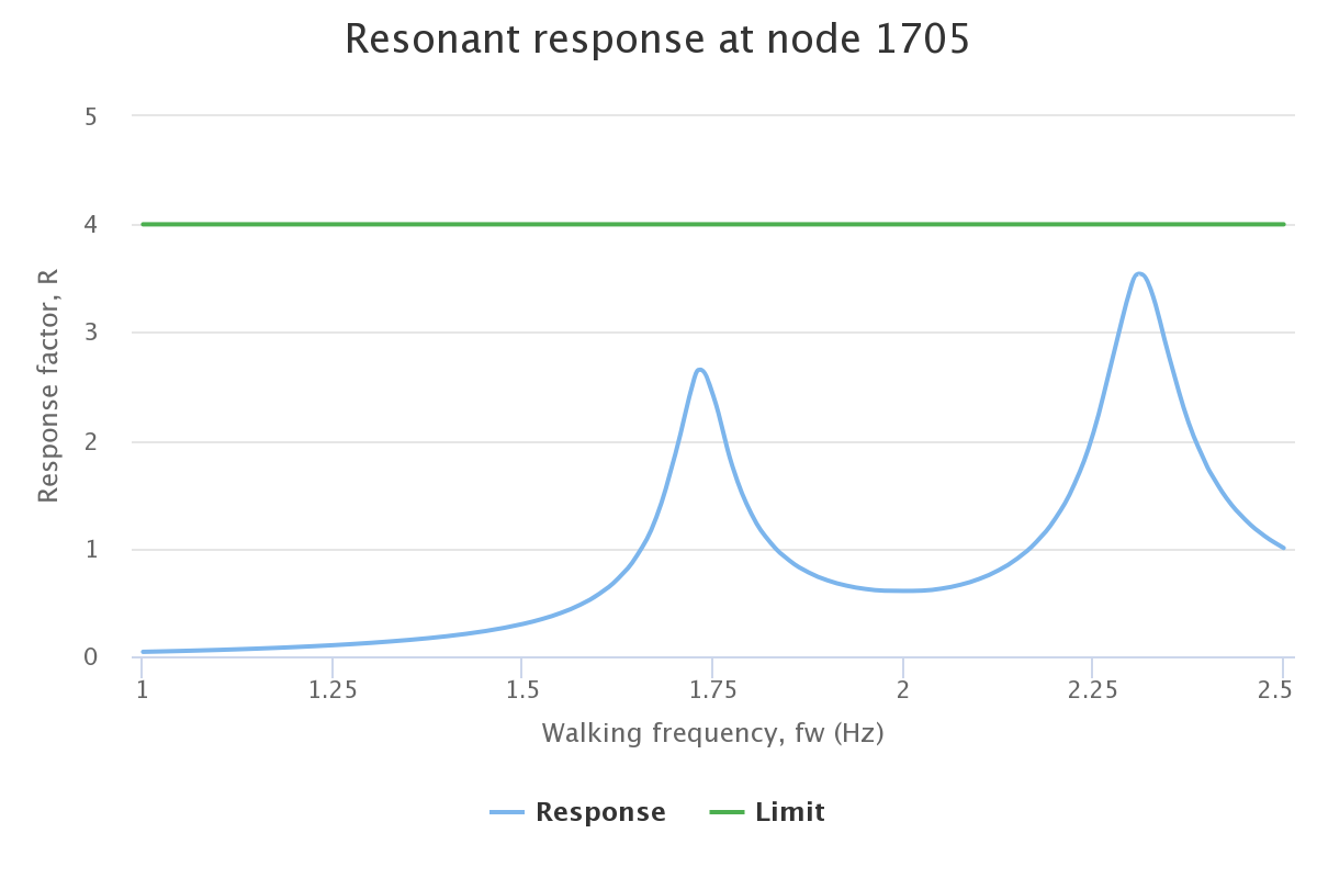 Results - Response Vs Walking Frequency