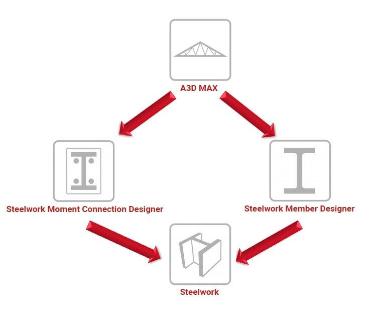 Steel design suite links