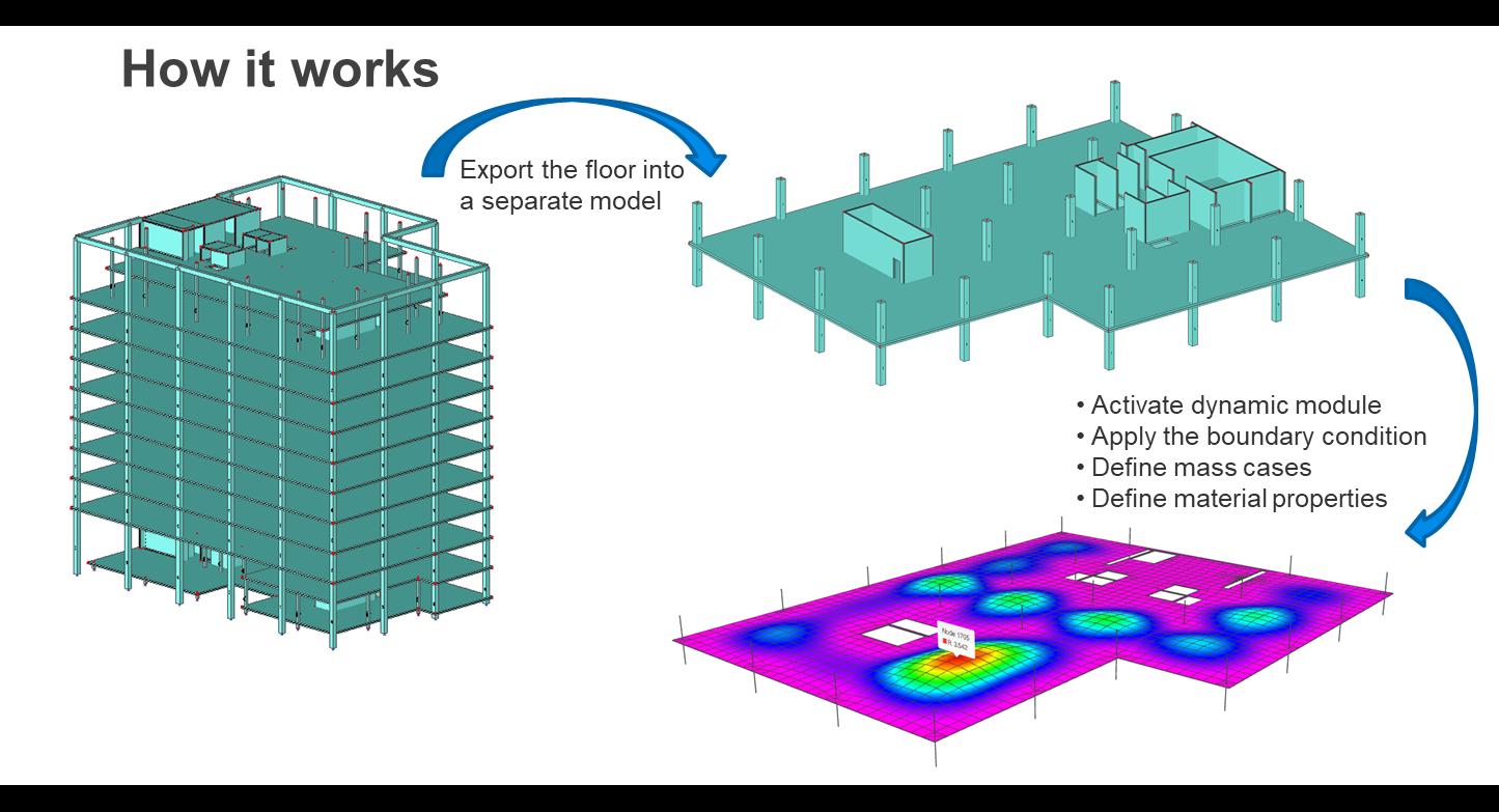 Exporting a floor