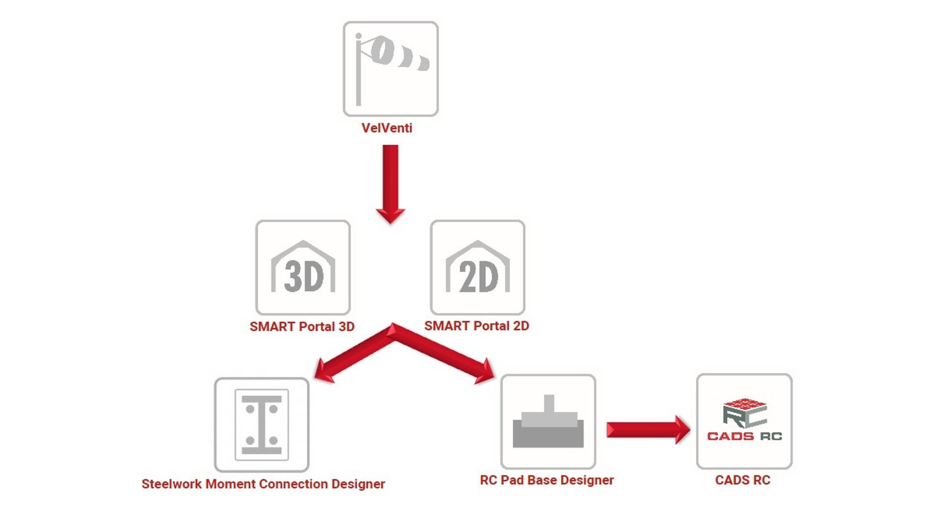 Portal frame design links