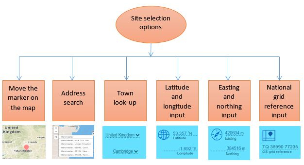 Site selection options