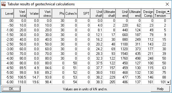 Tabular results